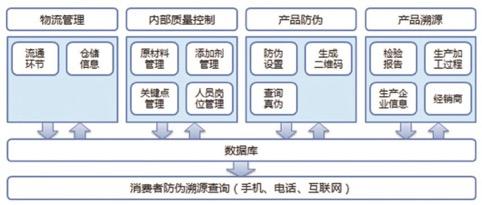 生产追溯系统